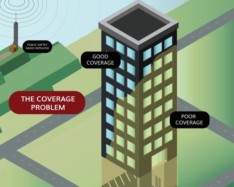 Emergency Radio Responder Communication Systems in Macon, Marietta, GA, Greenville, SC, Jacksonville, FL